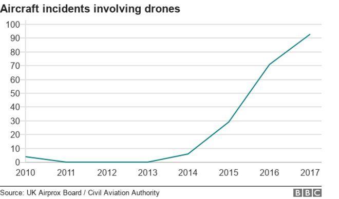 нашествие дронов