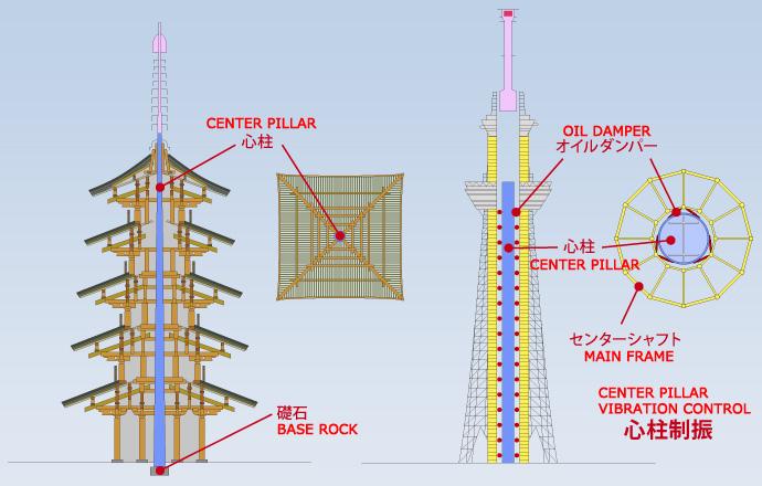 Центральная система контроля вибраций