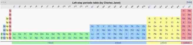 Левосторонняя периодическая таблица Чарльза Жанета