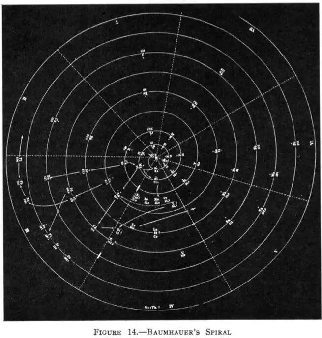 Спираль элементов Генри фон Баумхауэра