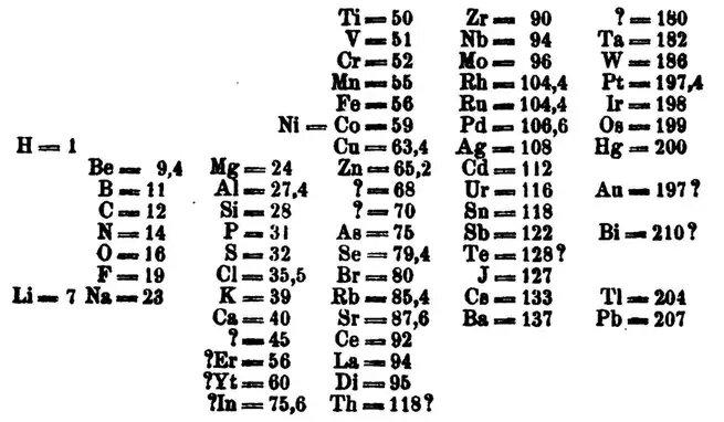 Вариант расположения химических элементов по Менделееву