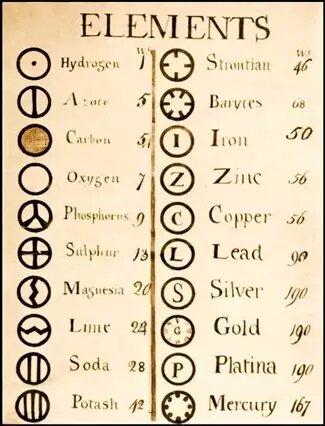 Список элементов Джона Дальтона