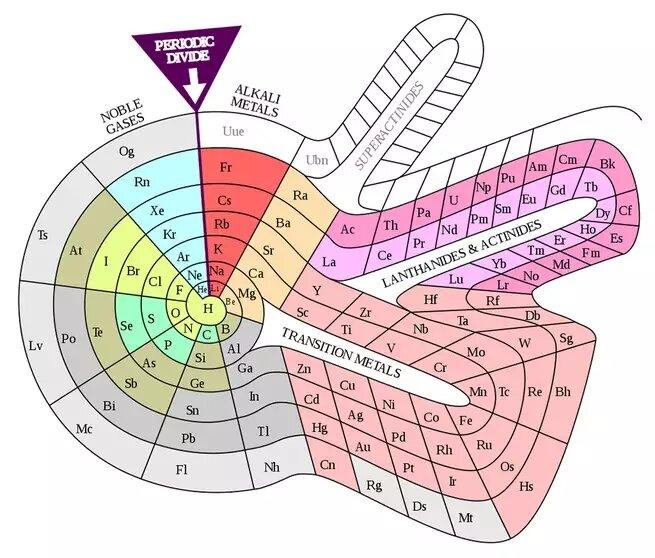 Альтернативная спиральная система элементов Теодора Бенфея (1964)