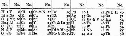 Таблица элементов Джона Ньюлендса