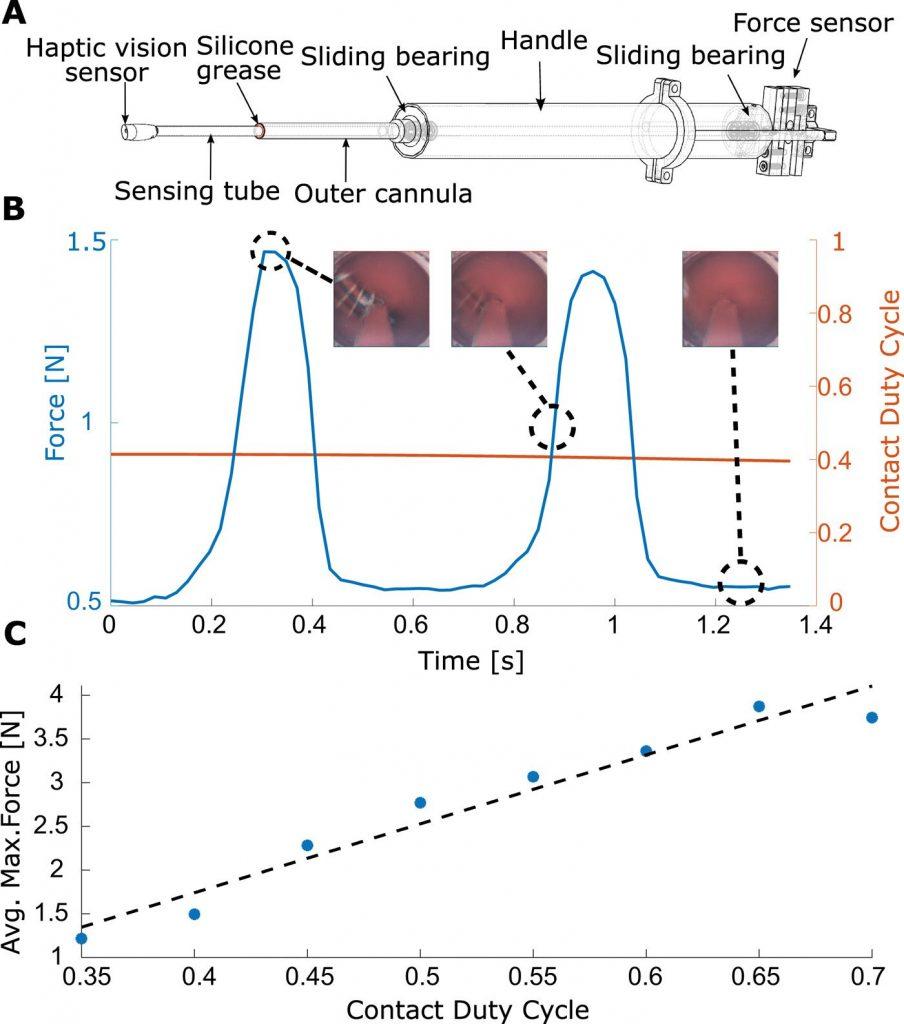 График колебания давления катетера на стенки живого сердца свиньи