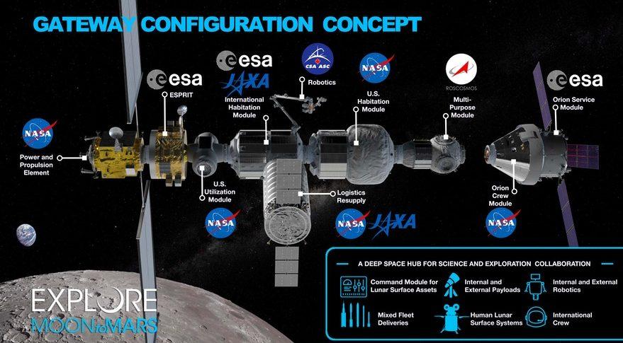 Лунная орбитальная платформа-шлюз
