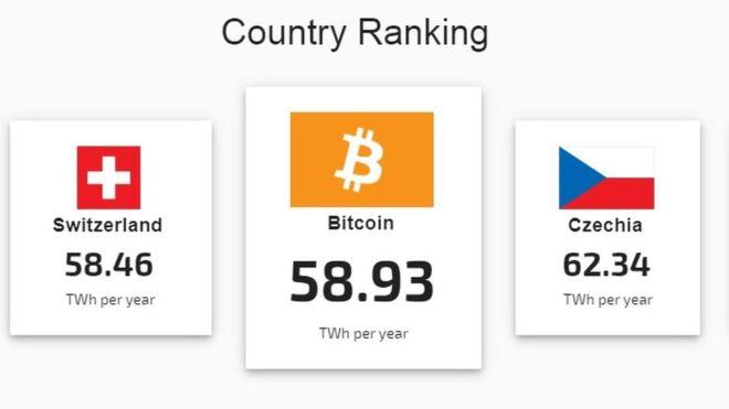 Сколько электроэнергии потребляет сеть блокчейна Bitcoin?