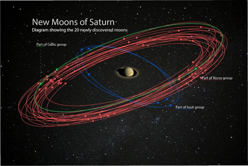 Сатурн – рекордсмен по количеству спутников