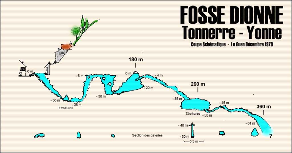 Фоссе Дион: бездонный родник в сердце коммуны Тоннер