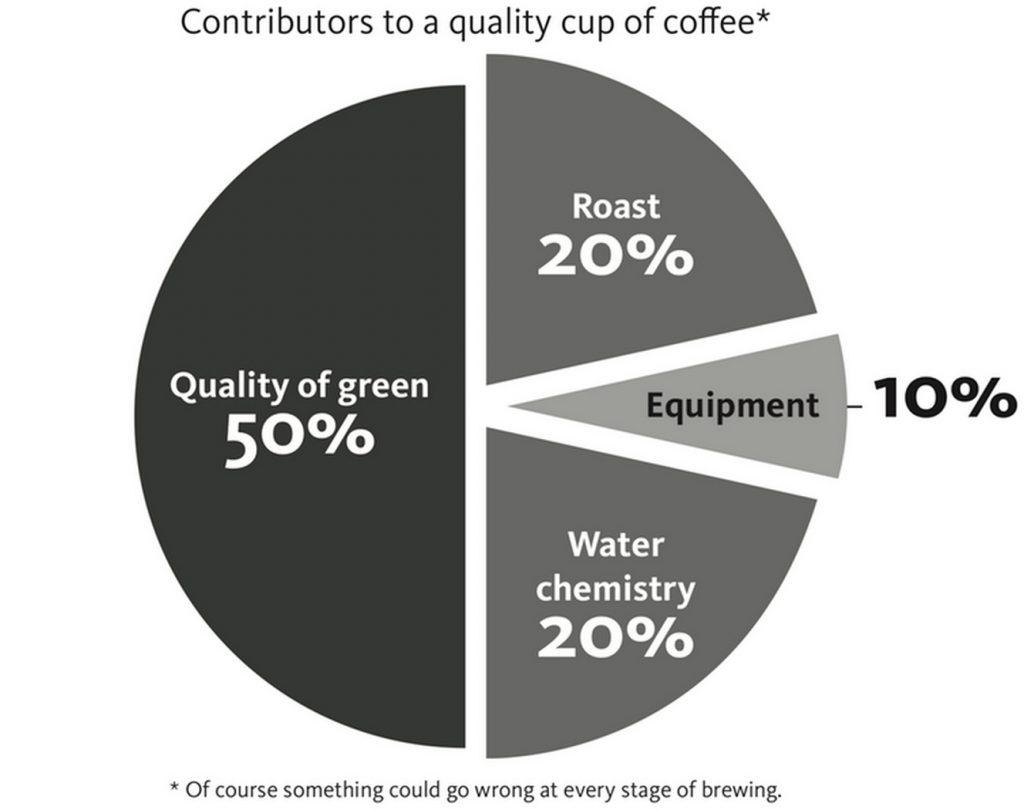 Формула идеального кофе от химиков и математиков