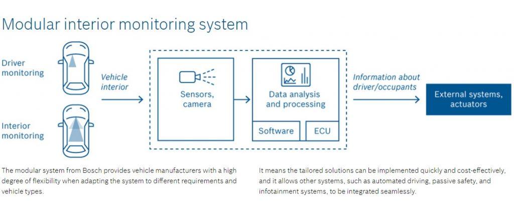 Bosch представила систему внутреннего контроля для автомобилей
