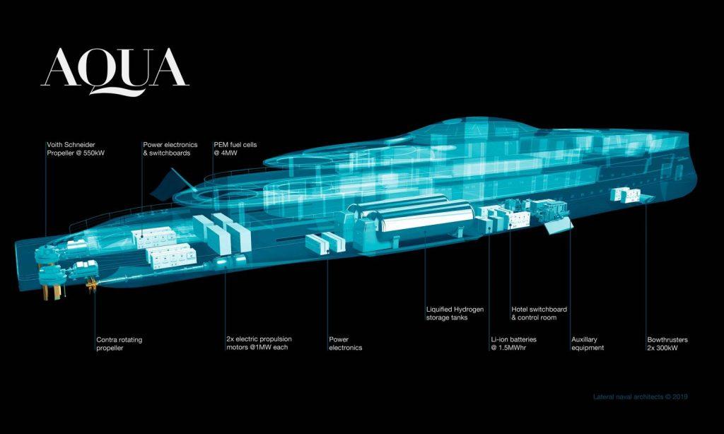 Aqua – первая в мире водородная яхта