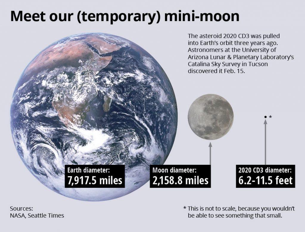 CD3: на земной орбите появилась временная мини-луна