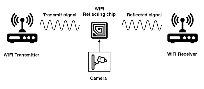 Экономный Wi-Fi-передатчик размером меньше рисового зёрнышка
