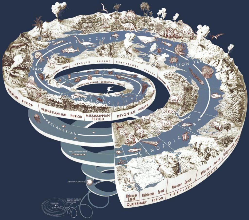 Искусство геохронологии: временная шкала истории Земли