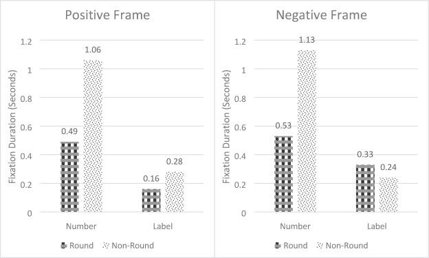 Эффект фрейминга: почему люди склонны доверять круглым числам?