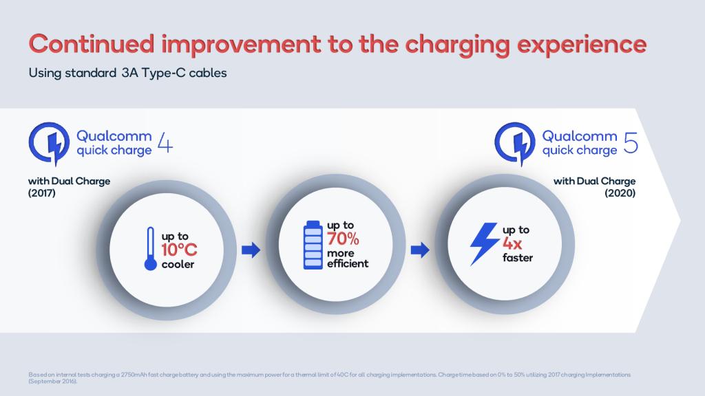 Компания Qualcomm представила технологию Quick Charge 5
