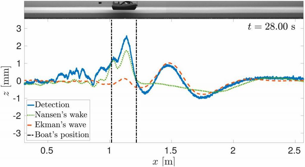 «Мёртвая вода»: учёные объяснили физику феномена