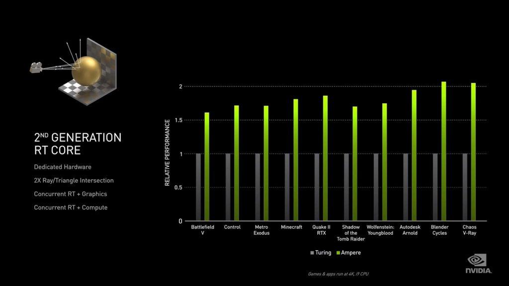 NVIDIAофициально презентовала серию видеокарт GeForce RTX 30