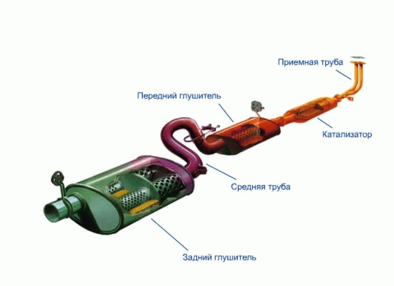 Как работает автомобильный глушитель?