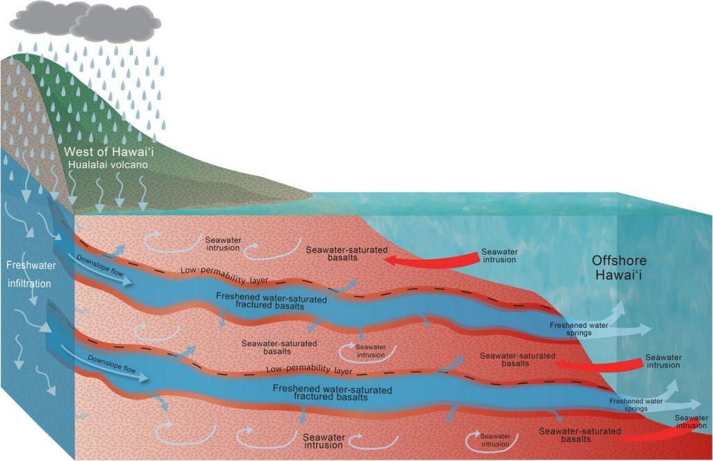 Под Гавайями обнаружили огромные запасы пресной воды