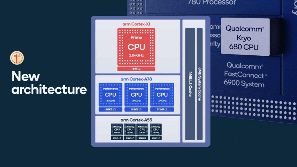 Snapdragon 888: новый флагманский чипсет от Qualcomm