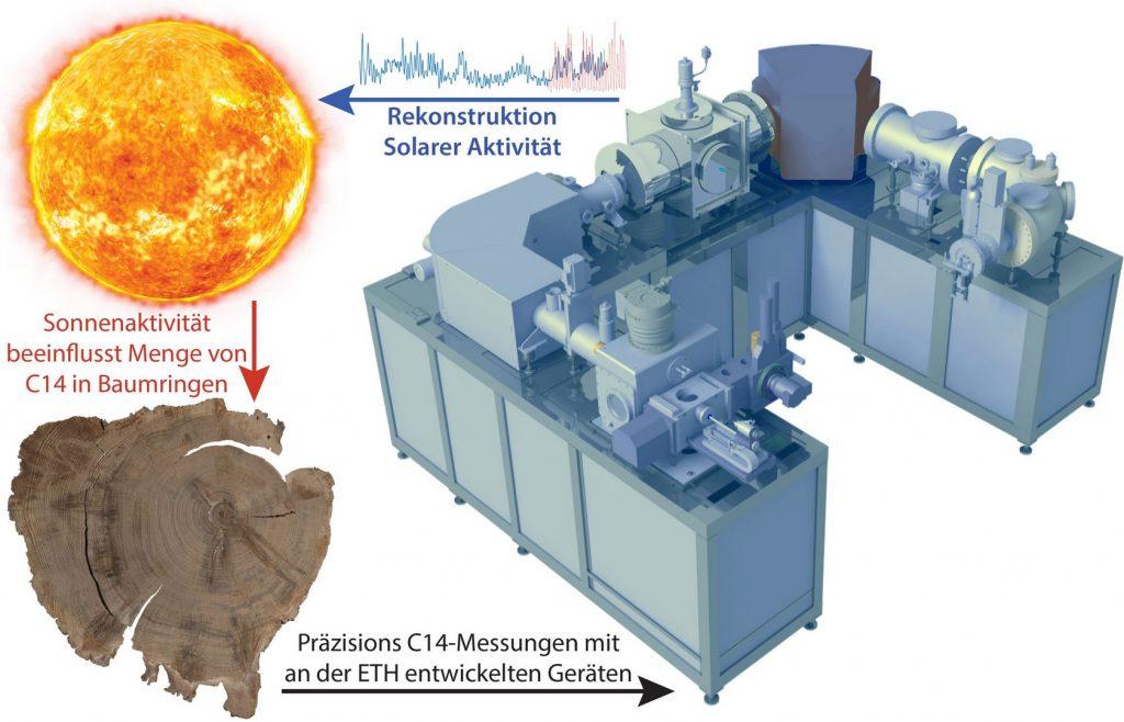 Учёные реконструировали 1000 лет солнечной активности