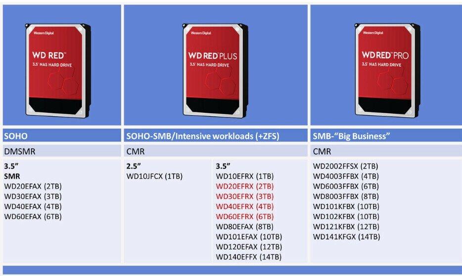 Western Digital выплатит компенсацию обманутым покупателям SMR-дисков WD Red
