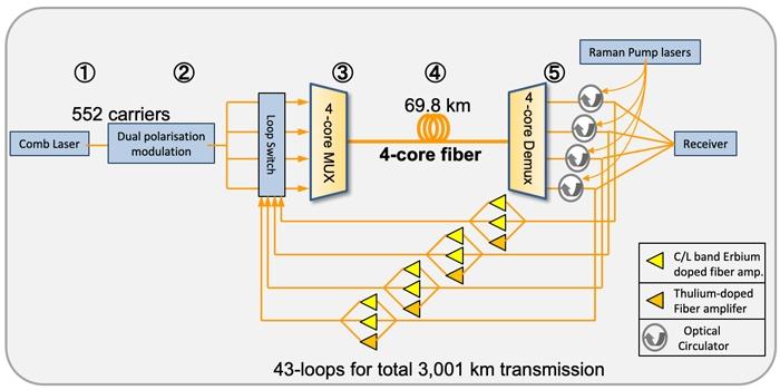 319 Тбит/с: мировой рекорд скорости передачи данных