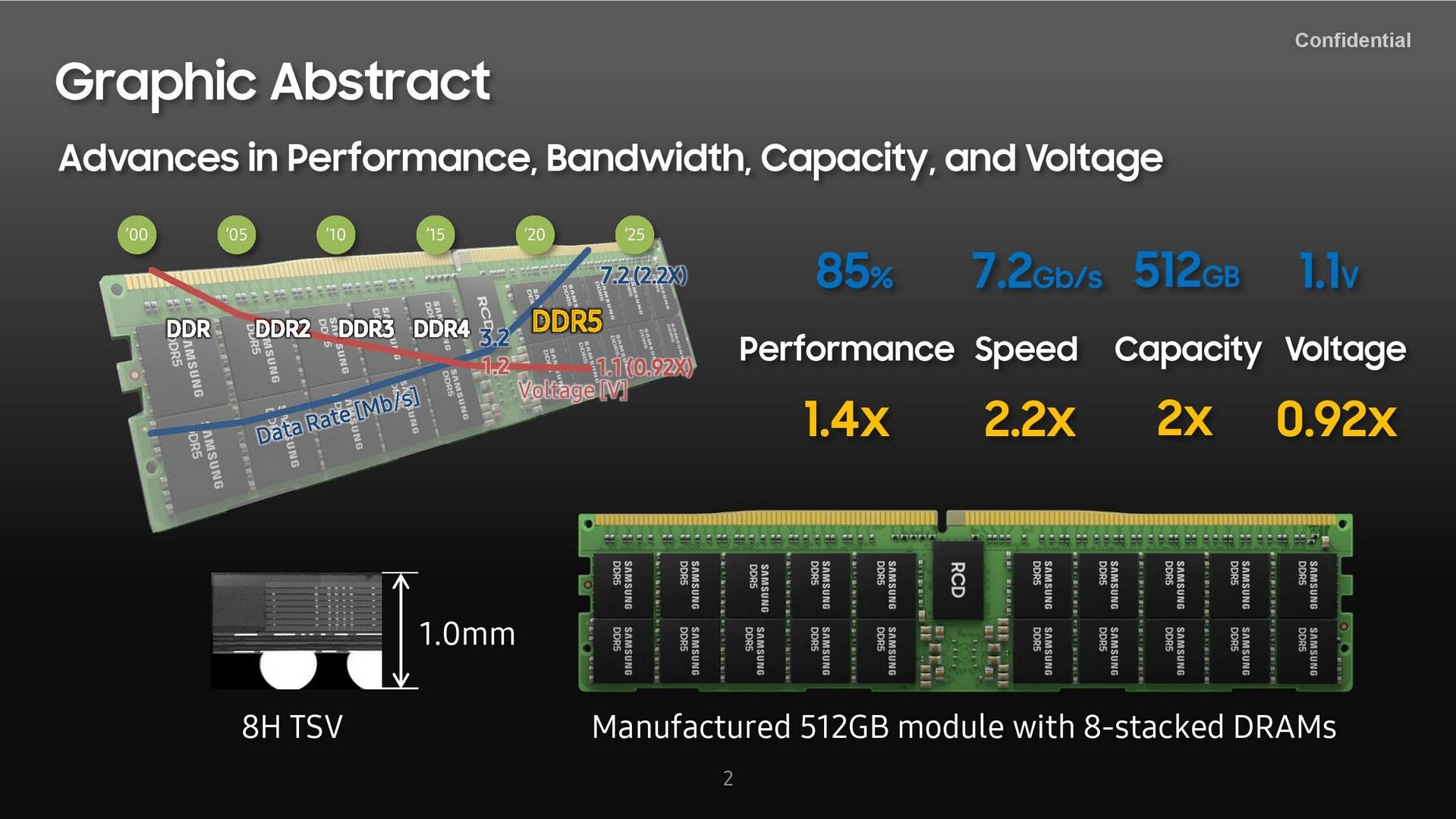 Samsung представила первый в истории модуль памяти DDR5-7200 на 512 Гбайт
