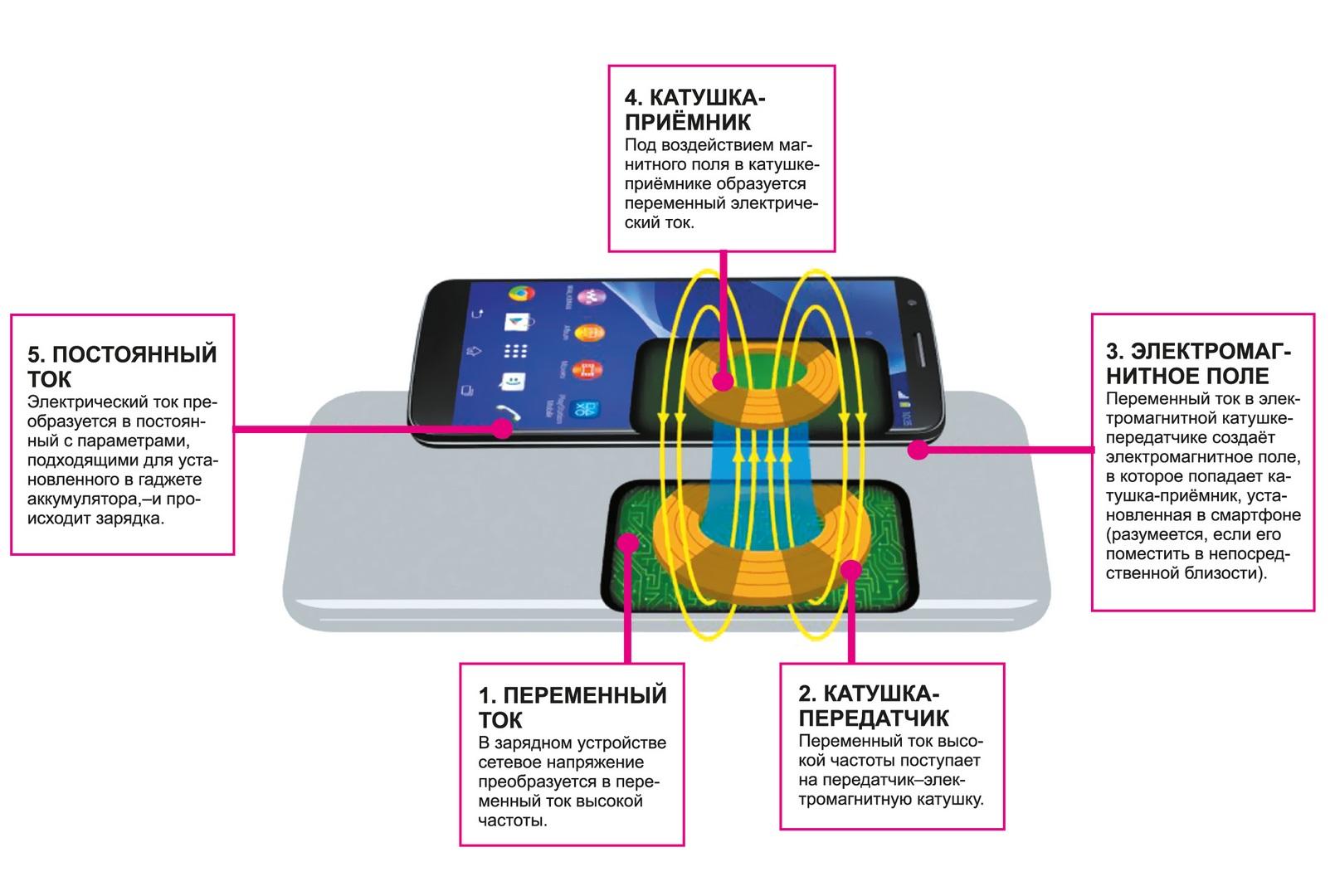 Как работает беспроводная зарядка